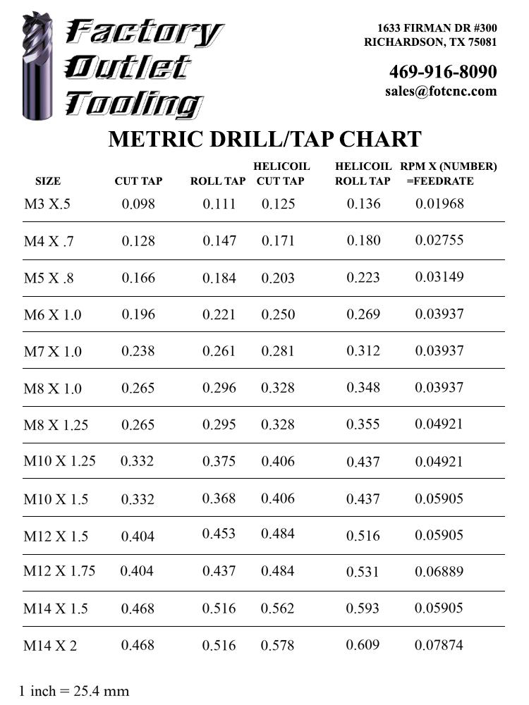 Metric Drill Tap Chart